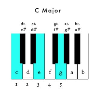Learn Basic Chord Inversions You Can Start Learning Today
